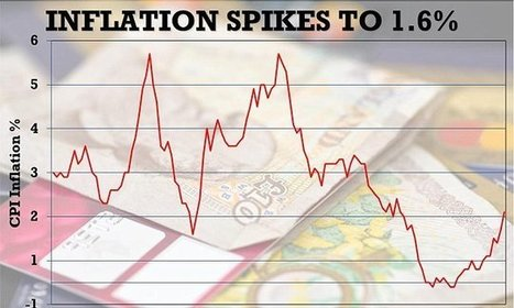 Inflation spikes to a higher than forecast 1.6 per cent | Research in the news using data in the UK Data Service Collection | Scoop.it