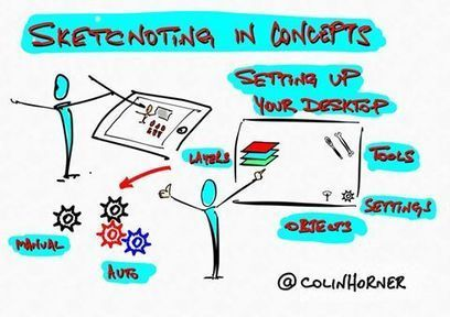 Colin Horner - #visualthinking How to set up your iPad... | Facebook | Graphic Coaching | Scoop.it