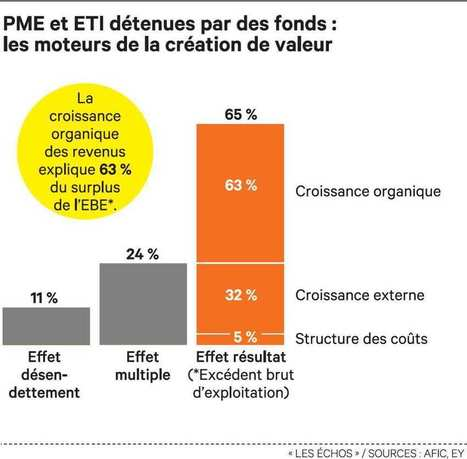 Les fonds français se posent en champions de la croissance opérationnelle | L'actualité du capital-investissement | Scoop.it