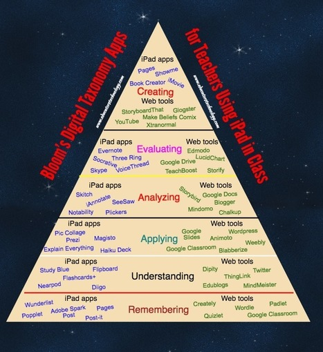 New Bloom's Digital Taxonomy Poster for Teachers | Education Matters | Scoop.it