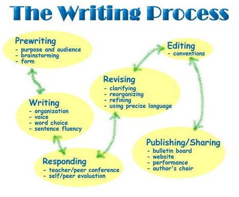 Approaches to process writing ~ British Council and BBC | 6-Traits Resources | Scoop.it