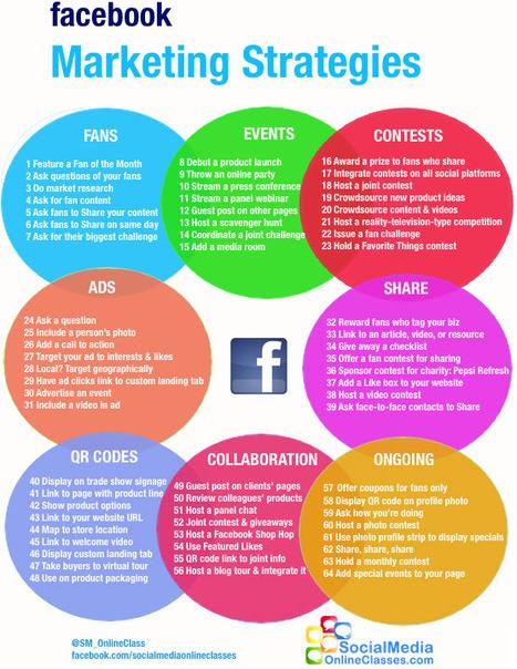 6 Fantastic Facebook Marketing Infographics   visualizing social media   Scoop.it