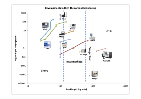 Developments in next generation sequencing – avisualisation | CBiB - Bordeaux Bioinformatics Center | Scoop.it