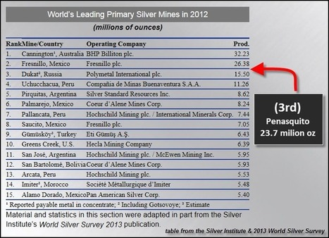 Huge By-Product Silver Mine Losses Money : SRSrocco Report | Commodities, Resource and Freedom | Scoop.it