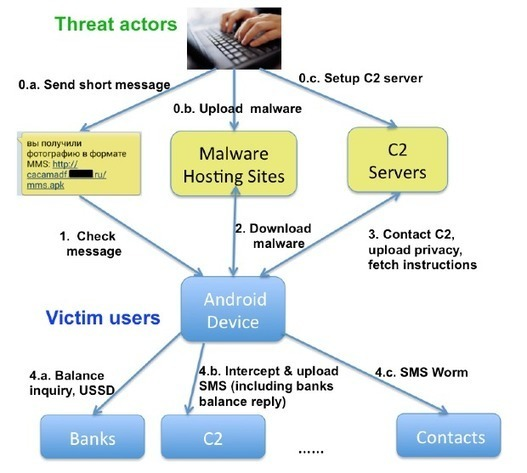 RUMMS: THE LATEST FAMILY OF ANDROID MALWARE ATT