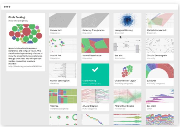 RAWGraphs anopen source data visualization framework that complex data viz easy for everyone via @gnat | Digital Transformation of Businesses | Scoop.it