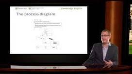 Webinars - YouTube | English Teacher's Digest | Scoop.it