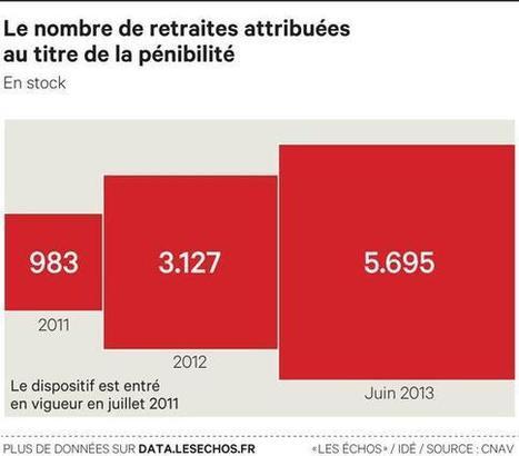 Retraite: les entreprises appelées à financer la pénibilité I Etienne Lefebvre | Entretiens Professionnels | Scoop.it