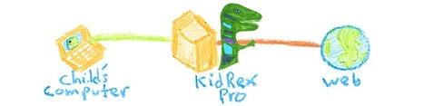 KidRex - Kid Safe Search Engine | 2012 - a sprint not a marathon | Scoop.it