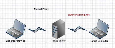 ProxyChains + Tor Backtrack 5 R3 Tutorial | Ethical Hacking-Your Way To The World Of IT Security | Augmented Reality geeks | Scoop.it