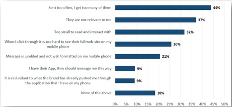 Mobile email users frustrated by formatting | Internet Psychology | Scoop.it