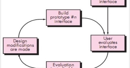 Design Evaluation Cycle Software Engineering
