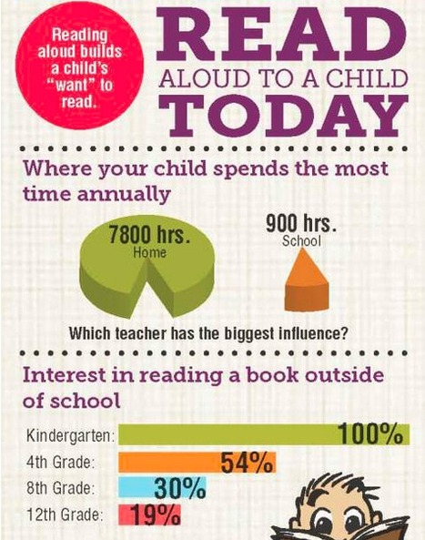 Raise a Reader Infogram | Library Learning Commons | Scoop.it