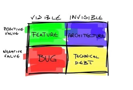 La dette technique | SEO et visibilité web | Scoop.it