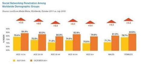 100 social media statistics for 2012 | | Social Media as Content & Audience Aggregator | Scoop.it