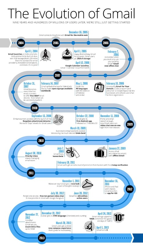INFOGRAPHIC: Gmail: 9 years and counting | Marketing in English | Scoop.it