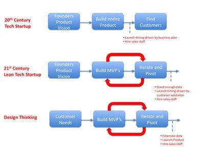 Driving Corporate Innovation: Design Thinking vs. Customer Development | Design Thinking | Scoop.it