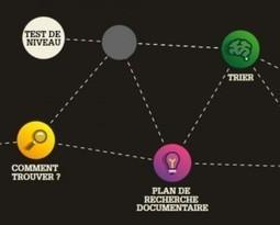 NetPublic » InfoTrack : Formation gratuite en ligne avec humour aux compétences informationnelles | François MAGNAN  Formateur Consultant | Scoop.it