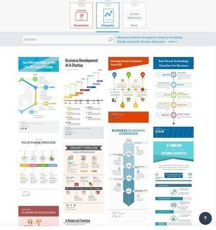 Visme. Création de graphiques, présentations et infographies – Les Outils Tice | outils numériques pour la pédagogie | Scoop.it