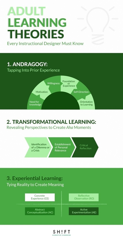 Adult Learning Theories Every Instructional Designer Must Know Infographic - e-Learning Infographics | Re-Ingeniería de Aprendizajes | Scoop.it