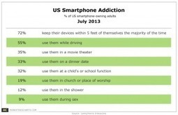 Smartphone Addiction: 7 in 10 Adult Owners Keep Them Close Most of the Time | Using QR Codes | Scoop.it