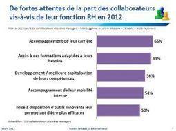 Etude Markess : Réseaux sociaux et mobilité pas encore au coeur des RH | Gouvernance web - Quelles stratégies web  ? | Scoop.it