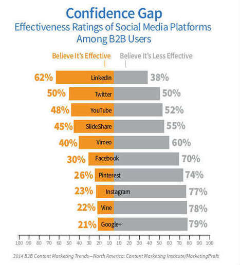 2014 B2B Content Marketing Research: Strategy is Key to Effectiveness | Social Media | Scoop.it
