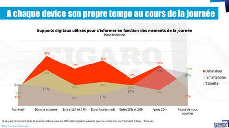 Le prime time de la tablette se situe après 20h00 pour les assidus d'information selon une étude FigaroMedias - Offremedia   Air du temps   Scoop.it