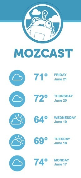 The Google Algorithm Changes Weather Report by MozCast | Google Penalty World | Scoop.it