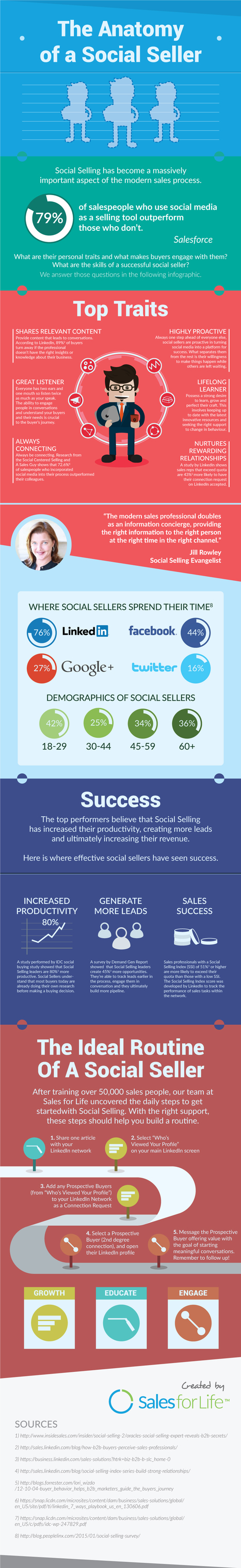 The Science Behind the Modern Sales Professional #INFOGRAPHIC   brand influencers social media marketing   Scoop.it