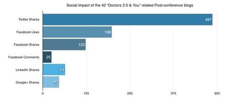 The Impact of European Healthcare Conferences   ComunicaFarma   Scoop.it