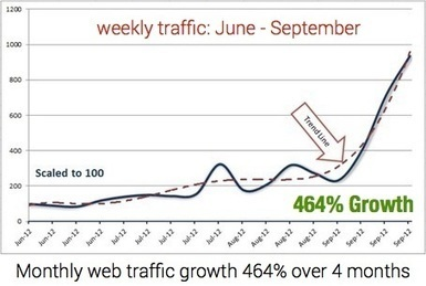 Content curation and website traffic: study finds 464% growth in 4 months | SEO | Social Media Consultant 2012 | Scoop.it