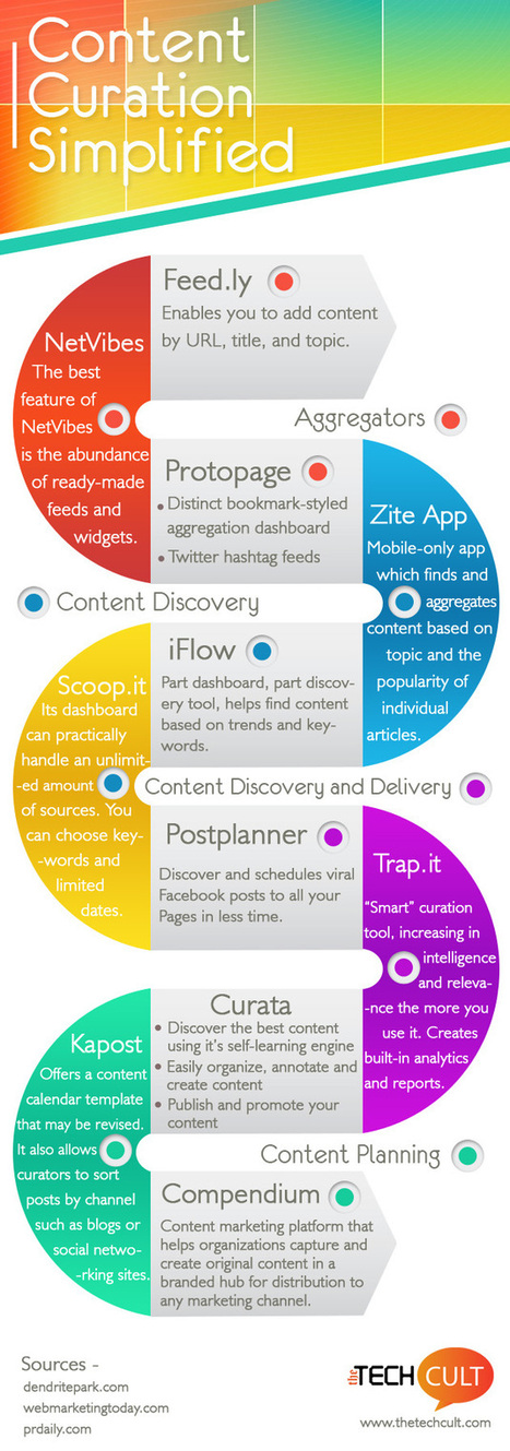 [Infographic] Creative Content Curation tools for Social Media Managers | infografiando | Scoop.it