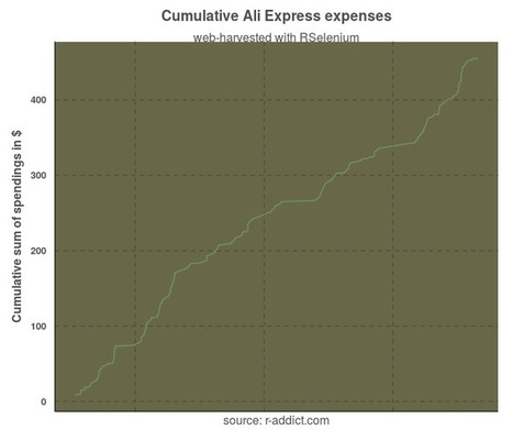 Controlling Expenses on Ali Express with RSelenium | R for Journalists | Scoop.it
