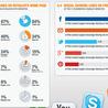 d-lab: Social Commerce
