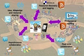 Developing Your Personal Learning Network (PLN) - EdTechReview | Learning with PLE | Scoop.it