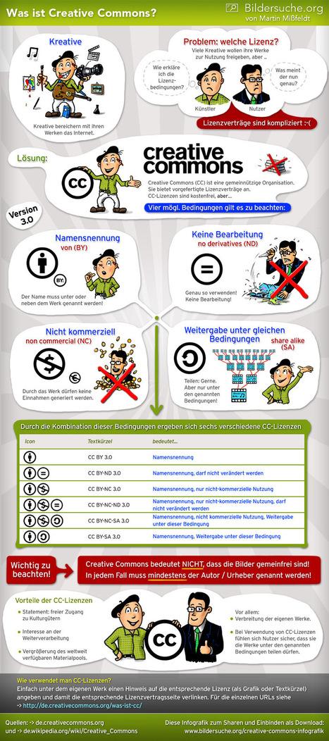 Creative Commons - Was ist und bedeutet das? (Infografik) | Zentrum für multimediales Lehren und Lernen (LLZ) | Scoop.it