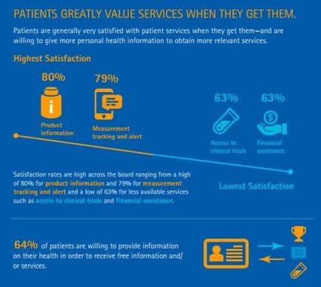 Patients will trade more personal health info with pharma for more relevant services | Pharma | Scoop.it