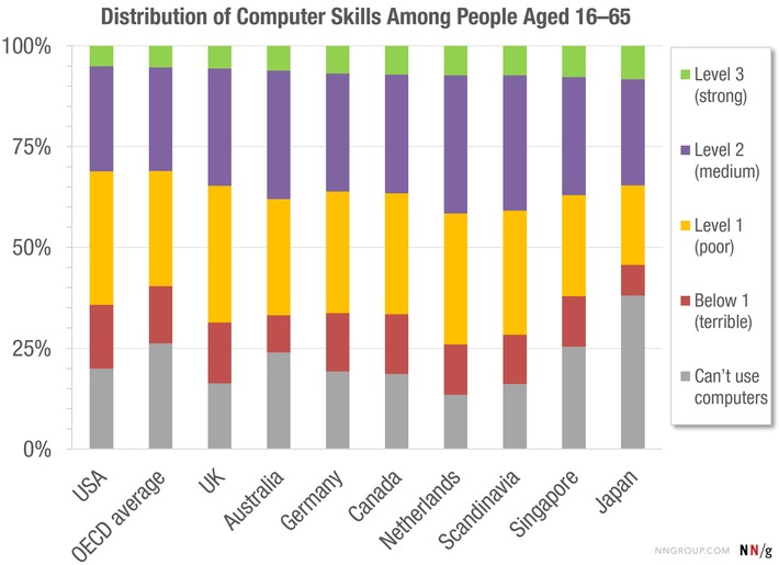 Users #Computer #Skills is Worse Than You Think: only 33% of population has high or medium via @shufflepath | Digital Transformation of Businesses | Scoop.it