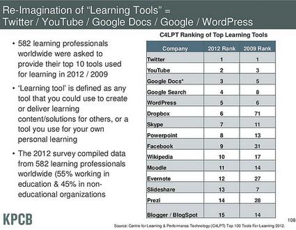 Tendencias educativas, redes sociales y aprendizaje ubicuo | Noticias, Recursos y Contenidos sobre Aprendizaje | Scoop.it