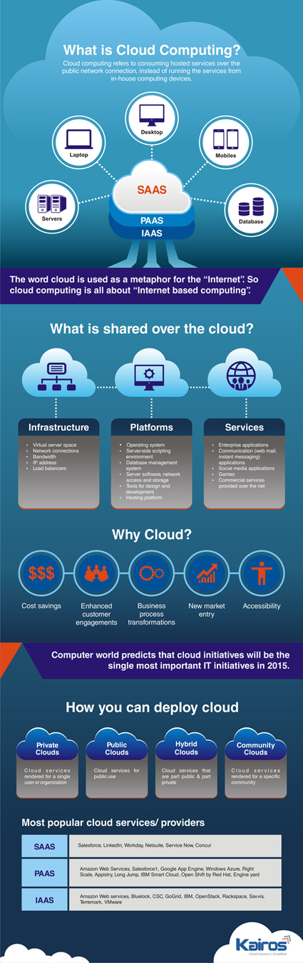 virtualization and cloud computing world