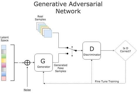 Generative Adversarial Networks – Hot Topic in Machine Learning | EEDSP | Scoop.it