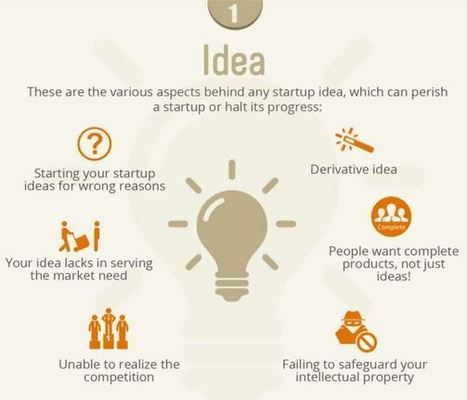 59 Reasons Why Startups Fail (Infographic) | Ideas, Innovation & Start-ups | Scoop.it