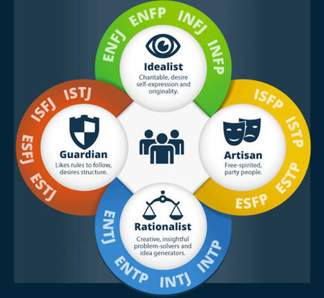 Your personality type determines your paycheck | Management and Economy | Scoop.it