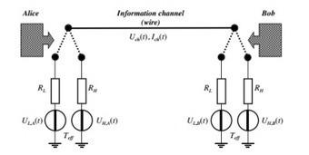 Quantum Cryptography Made Obsolete? | Quantum Computing | Scoop.it