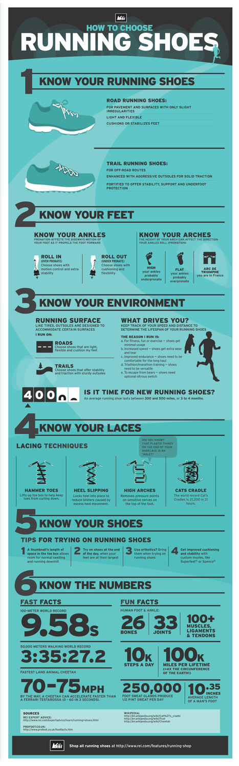 How to Choose The Right Running Shoes For You #Infographic   HealthSmart   Scoop.it