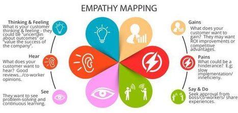 Empathic Design Human Centered Design Design Thinking Scoop It
