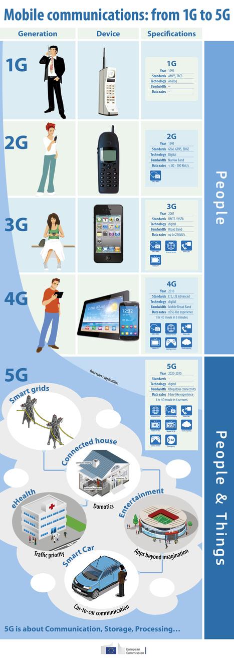 Infographie : de la première génération à la 5G   Un noeud dans le mouchoir des médias sociaux   Scoop.it