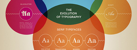 15 Useful Infographics For Designers And Developers   visual data   Scoop.it