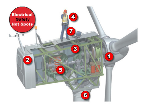 7 electrical safety issues that lead to noncompliance in windpower   ESI Electrical Group   Scoop.it
